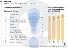 Trata de personas, sin doliente en Colombia Chart, Human Trafficking, Colombia