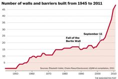 Countries Building Walls!  Well, that's inconvenient !  REALITIES bite sometimes...