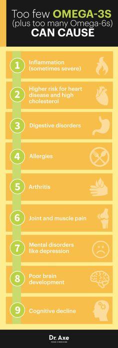 Omega-3 deficiency symptoms http://www.draxe.com #health #holistic #natural #recipe