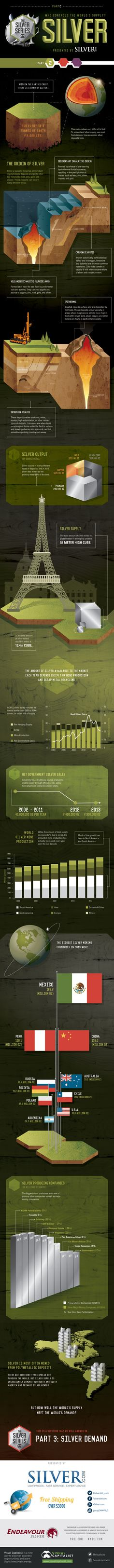 Visualizing Who Controls The World's Silver Supply? | Zero Hedge