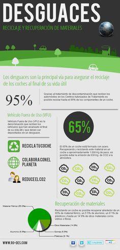 Desguaces: recuperación y reciclado de materiales. #infografia #infographic