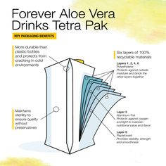 Did you know our aloe vera gels now come in Tetra Pak cartons? Check out all the incredible benefits below! Aloe Vera Gel Forever, Forever Living Aloe Vera, Forever Aloe, Aloe Drink, Forever Living Business, Tetra Pak, Gernal Knowledge, Best Skincare Products, Forever Living Products