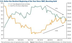 Investors Shift Back into Gold as Trump's Honeymoon Period Ends; China Overtakes US In Fortune Ranking