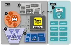 Tomo Infografik Big Data, Mathematical Analysis, Knowledge Management, Infographic, Things To Do, Statistics