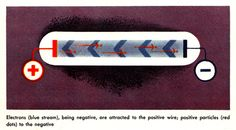 """""""Electrons to the Negative"""" Our Friend the Atom: Disney's 1956 Illustrated Propaganda for Nuclear Energy Nuclear Energy, Nuclear Power, Atomic Science, Computer Lab, Magnetic Field, Space Travel, Visual Communication, Friends, Disney"""