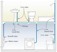this article explains three designs for pex plumbing systems through  diagrams  the three design options for pex plumbing systems are:  trunk-and-branch