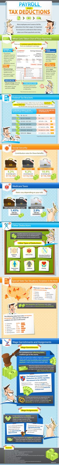 Great infographic on payroll & tax deductions from Paycor – Finance tips, saving money, budgeting planner Financial Literacy, Financial Tips, Financial Planning, Financial Peace, Organizational Leadership, Wordpress Blog, Life Hacks, Jobs, Tax Deductions