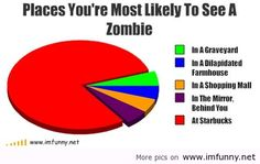 Zombie Meme | Sont chart memes see Zombie - Funny Picture