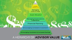 Hierarchy of Advisor Value (wide)(ATM)