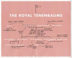 Royal Tenenbaums' Annotated Family Tree