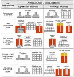44 Engineering Ideas Engineering Civil Engineering Construction Structural Engineering