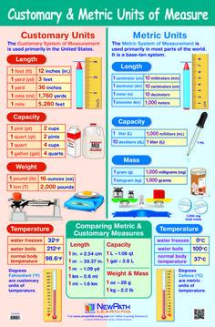 NewPath Customary and Metric Units of Measure Laminated Poster Conversion Chart Math, Measurement Conversions, Metric Measurement Chart, Metric Units, Metric System, Nursing Math, Math Vocabulary, Math Math, Multiplication