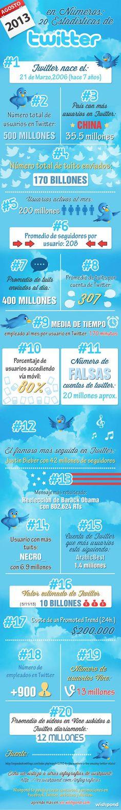 Twitter en 20 estadísticas actualizadas  (agosto 2013)