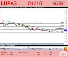 LUPATECH - LUPA3 - 01/10/2012 #LUPA3 #analises #bovespa