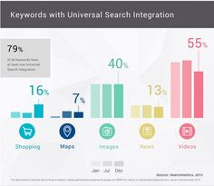 Search Engine Marketing - The State of Google Universal Search Integration : MarketingProfs Article