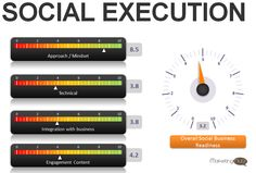 social media and social business audit and analysis dashboard social media execution