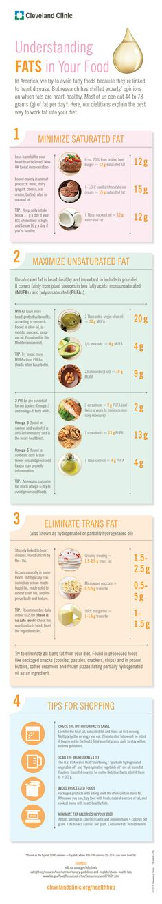 Are You Eating Good Fats or Bad Fats? #infographic
