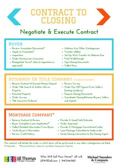 Transaction Coordinator  Real Estate  Purchase Contracts