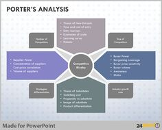 Learn how to create and visualize Porter Analysis Model on PowerPoint. Read on to create impactful business presentations.