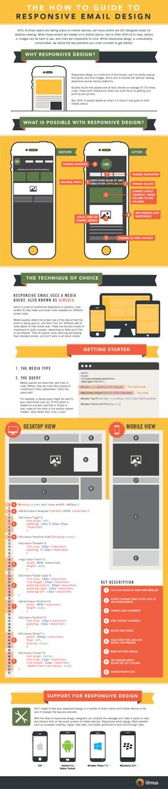 A Simple Technique for Designing Better Mobile Emails (Infographic) - Email Marketing Inspiration - - A Simple Technique for Designing Better Mobile Emails (Infographic) BY LAURA MONTINI of people delete mobile emails that dont look good. Mobile Marketing, Marketing Digital, Email Marketing Design, E-mail Marketing, Internet Marketing, Online Marketing, Marketing Strategies, Business Marketing, Content Marketing
