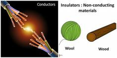 In my opinion the best example of conductors are the cables because it is a metal so electric current can flow through them easily. In the other photo, I take the wool and the wood because are the best examples of insulators because the aren´t metals and is a material used to resist the flow of heat.