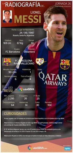 Futbol de Locura: La Radiografía de Lionel Messi