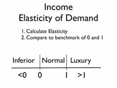 demand elasticity car rental Understanding electric demand at national grid,  understanding demand metering much like your car's odometer records accumulated mileage, electric meters.