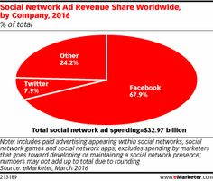 Facebook stands tall as the largest recipient of social media advertising dollars in the world—by a long shot. eMarketer estimates that the company, which will report earnings this week, will take in more than two-thirds of social media ad revenues around the globe this year.