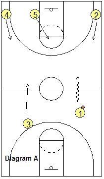 3-Up Secondary Break - Coach's Clipboard #Basketball Coaching