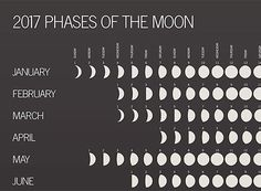 A 2017 Phases of the Moon Calendar is just what you need, because how else will…