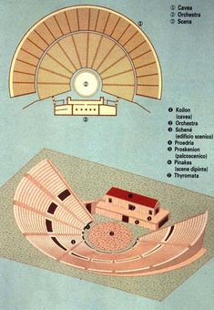 A Greek theater is not the same as a Roman theater. Ancient Greek theaters were very large, open-air structures that took advantage of sloping hillsides for their terraced seating. Because of drama's close connection with religion, theaters were often located in or near sanctuaries.