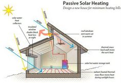 Passive solar house plans – Thinking of building any passive solar house; you need to know several basics concerning solar houses. There are 2 types of solar homes: passive solar and lively solar. Passive solar structures lure the energy from your sun through the use of certain house design strategies. Active solar houses also lure …