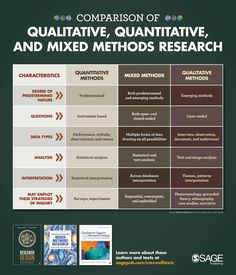 Qualitative, Quantitative and Mixed Methods Research characteristics table Discover titles by John Creswell