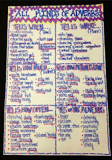 Working 4 the Classroom: Classroom Anchor Charts and Posters - All Kinds of Adverbs Grammar And Punctuation, Teaching Grammar, Spelling And Grammar, Teaching Language Arts, Classroom Language, Teaching Writing, Teaching Tips, Teaching English, Grammar Rules