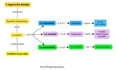 concept map approche design et validation d'idée