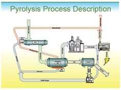 http://canadarenewablebioenergy.com/project/pyrolisis_technology/