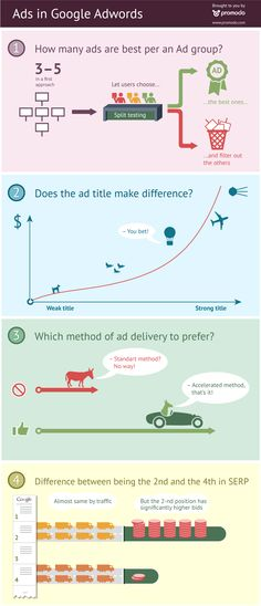 Ads in Google Adwords [INFOGRAPHIC]