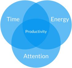 identify and then work on the highest-leverage tasks in each area of your life