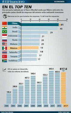 Los 10 países más atractivos para invertir #infografia #infographic