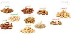 The percent of digestible carbohydrates, i.e net carbs (fibre is not counted). This means that a hundred grams of nuts (3.5 ounces or about three handfuls) – will contain that number of grams of carbs.