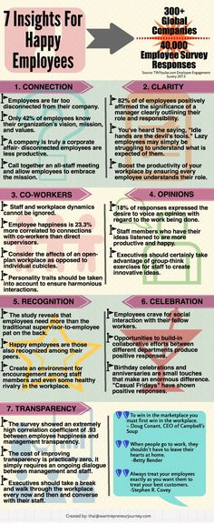 Research: 7 Insights For Happy Employees--I think these could apply to students, as well. :) Happiness, how to be happy, happiness quotes #quotes #happy #happiness