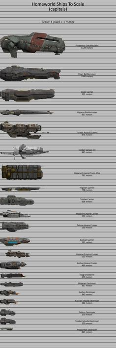 Homeworld Ships To Scale (capitals) by doberman211 on DeviantArt