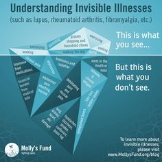 "Understanding invisible illnesses - such as #lupus, #rheumatoidarthritis, #fibromyalgia, etc.   Invisible illnesses are very difficult to not only explain but to live with. The frustrating comment ""But you look so good"" is heard all too often. Hopefully this image can help clarify what is happening beneath the outward smiles."
