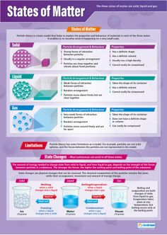 States of Matter – Science Poster Education States of Matter Poster Chemistry Revision, Chemistry Posters, Chemistry Classroom, Chemistry Set, Chemistry Lessons, Teaching Chemistry, Science Chemistry, Science Lessons, Science For Kids
