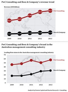 Big Four revenues by practice, comparing consulting, assurance and tax.