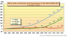 Un récent rapport montre que 45% de la population mondiale vit dans des pays privilégiant l'éolien et le solaire à l'énergie nucléaire. Mais les centrales thermiques représentent toujours 67,9% de la production énergétique mondiale. Des énergies dans...