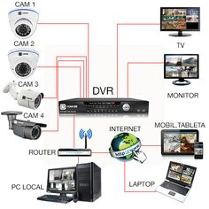 Ce trebuie sa contina un sistem de supraveghere? Best Home Security System, Cctv Security Systems, Home Security Camera Systems, Security Cameras For Home, Home Electrical Wiring, Electrical Circuit Diagram, Cctv Camera Installation, Electrical Installation, Electronics Components