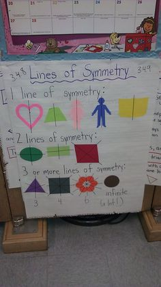 Lines of Symmetry Anchor Chart