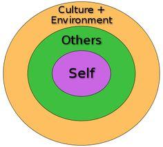 Social psychology (psychology)/Lectures/Social self - Wikiversity