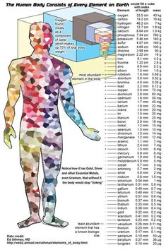 Do you know that human body consists the every element on earth. Know more on gold2live.com
